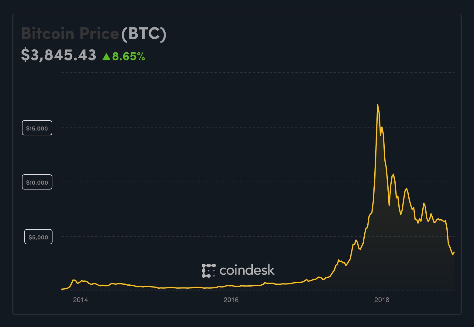 Coindesk bitcoin chart