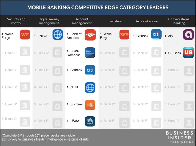 These are the top 20 US banks ranked by the mobile banking