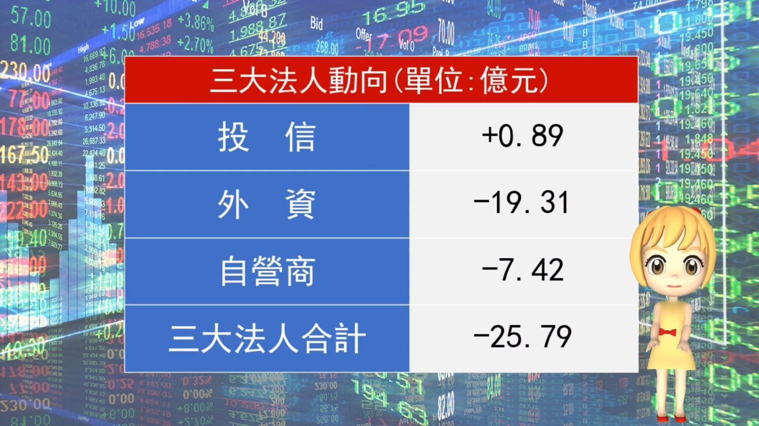 【華爾街女孩投資bar】8/21晚間財經快報