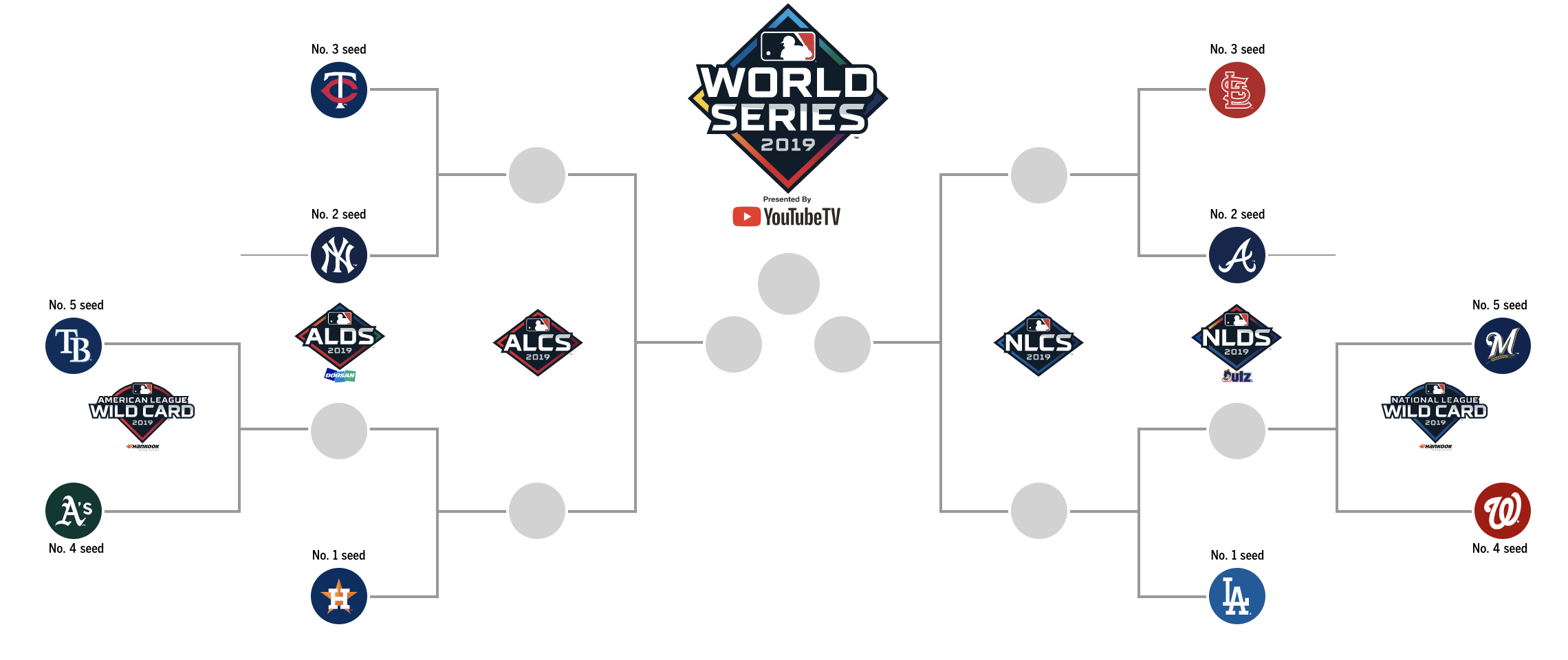 Mlb Playoff Schedule Matchups Game Times Where To Watch