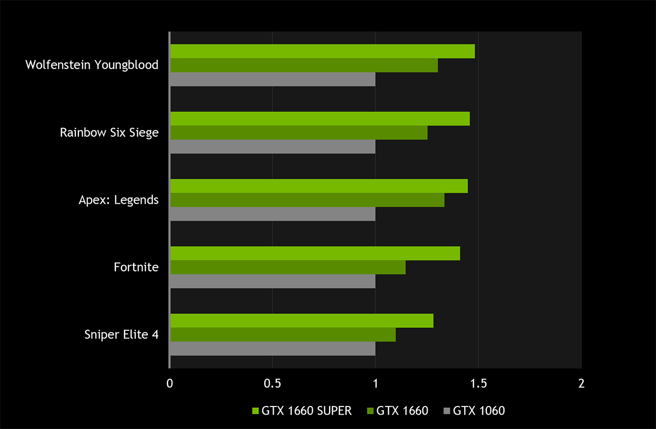 NVIDIA Announce GeForce GTX 1660 Super And GTX 1650 Super Graphics Cards