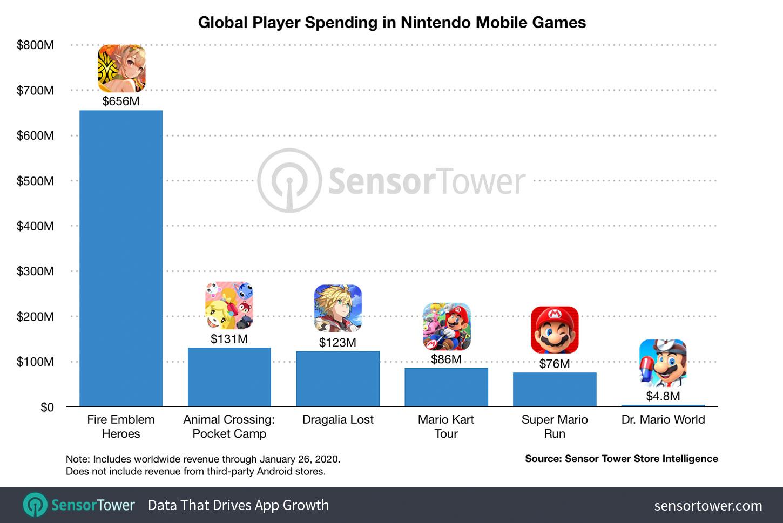 Nintendo revenue chart