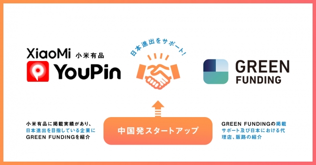 Photo of GREEN FUNDING Becomes Official Partner of Xiaomi Club Fansite-Engadget Japan