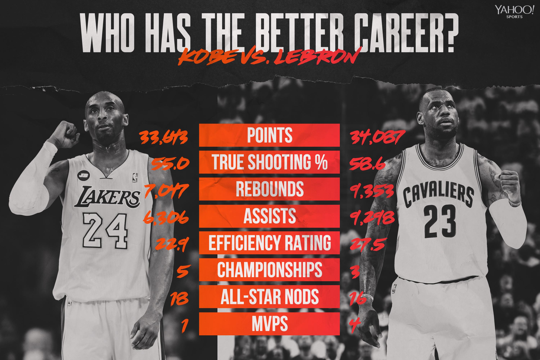 Better Nba Career Kobe Bryant Or Lebron James