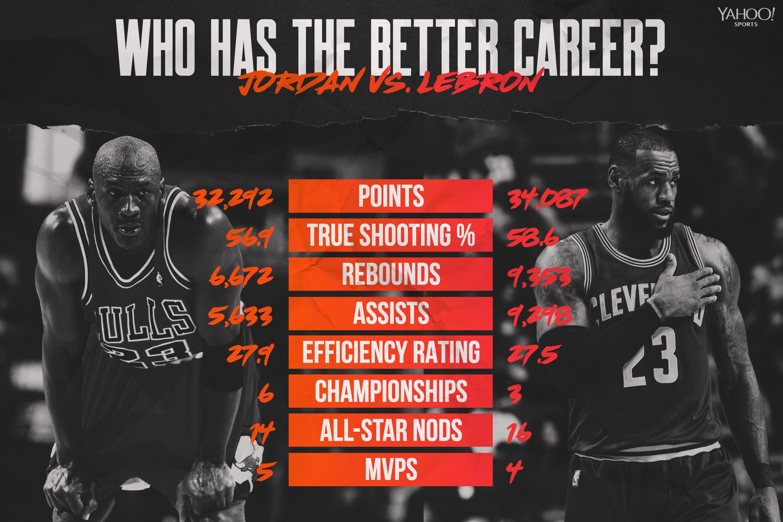 evitar compañero Pero  Better NBA career: Michael Jordan or LeBron James?