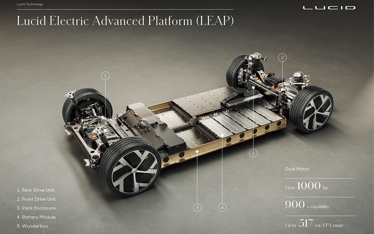 Lucid Motors claims its first EV covers a quarter mile in 9.9 seconds