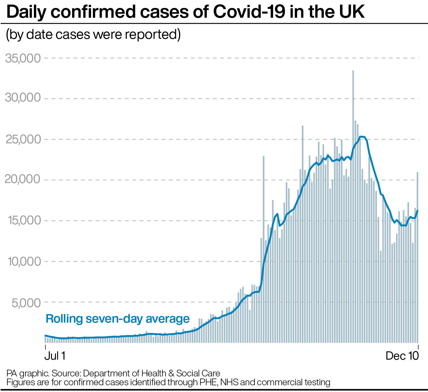 The UK's daily confirmed cases have fallen recently. (PA)
