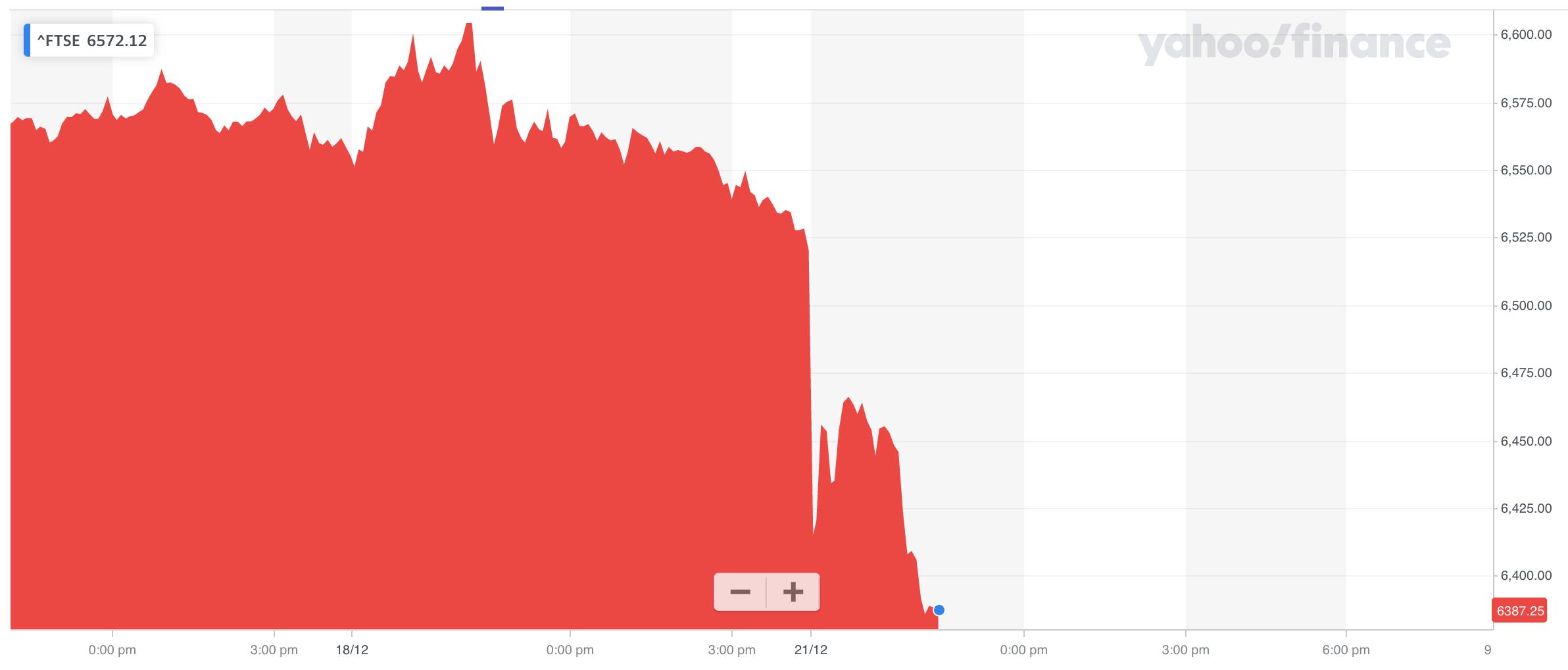 The FTSE 100 collapsed on Monday morning. Photo: Yahoo Finance UK