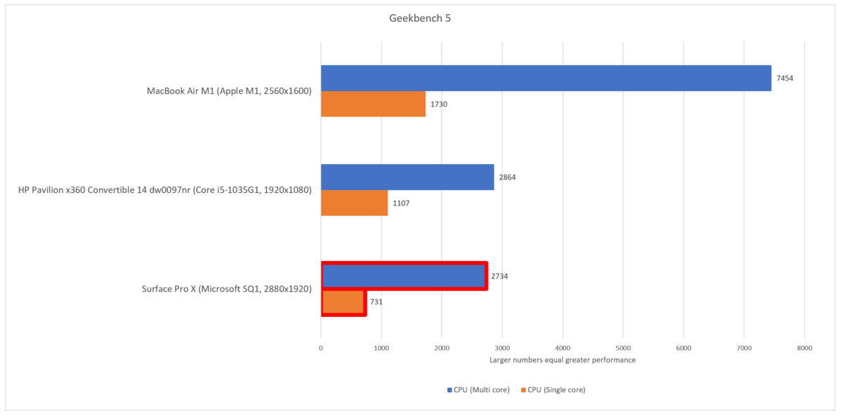 Geekbench5
