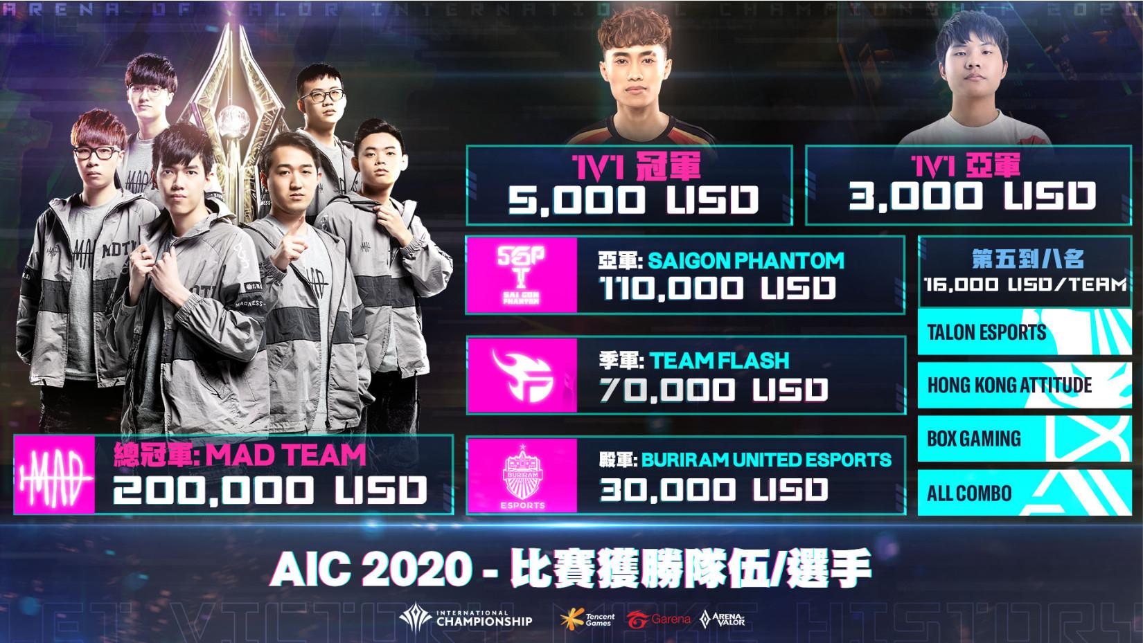 AIC 2020 國際賽總獎金池高達 50萬美元