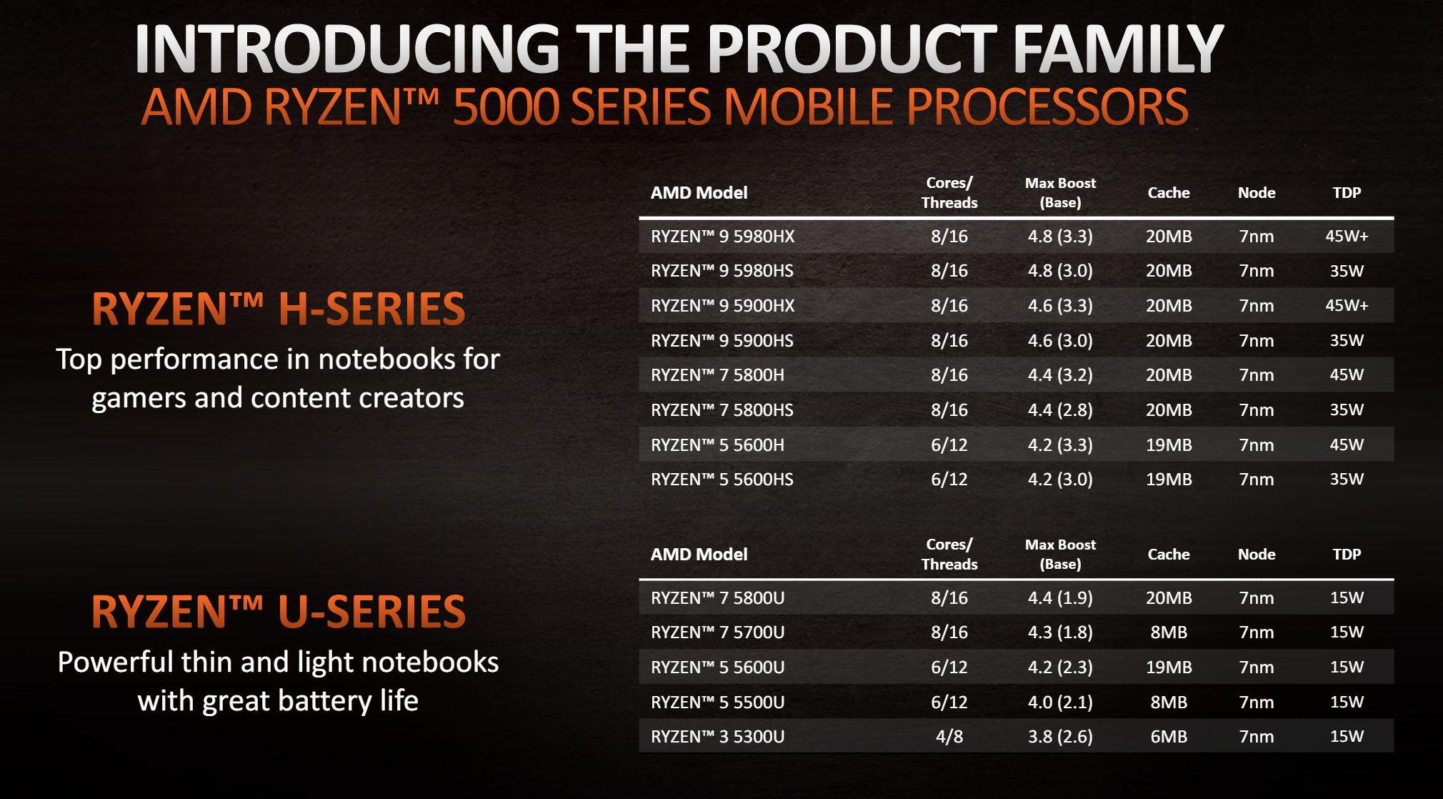 AMD銳龍5000