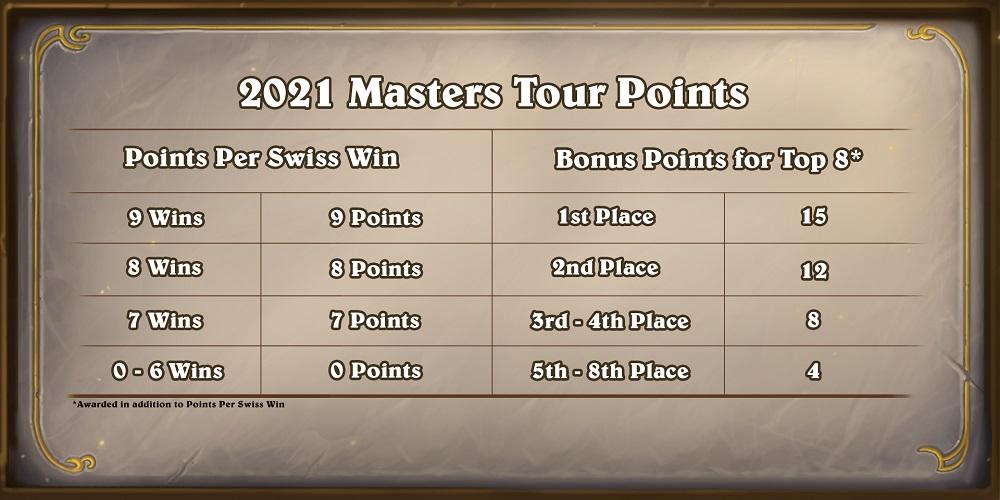 參加大師巡迴賽的選手會根據其勝場數獲得相應的積分,打進前八強的參賽選手還能獲得額外積分。所獲積分將成為能否受邀晉級大師職業賽的判斷準則。
