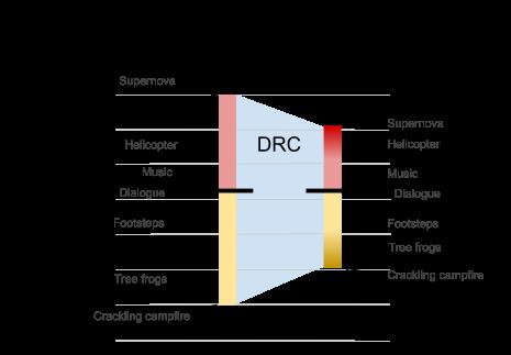 Netflix tech blog Dynamic Range Compression figure