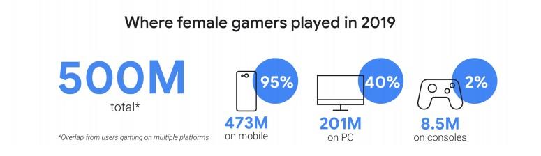 2019年女性佔全球遊戲玩家總數的38%,且95%的女性玩家習慣用手機玩遊戲