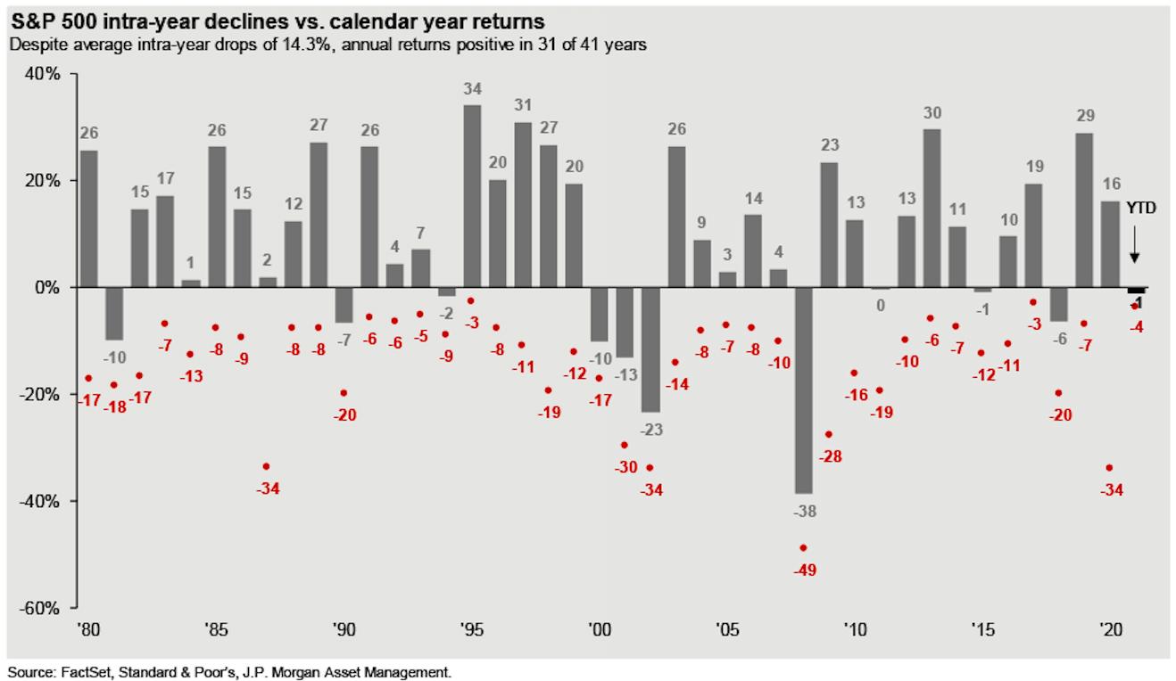 Big stock market drawdowns happen all the time. (JPMorgan Asset Management)