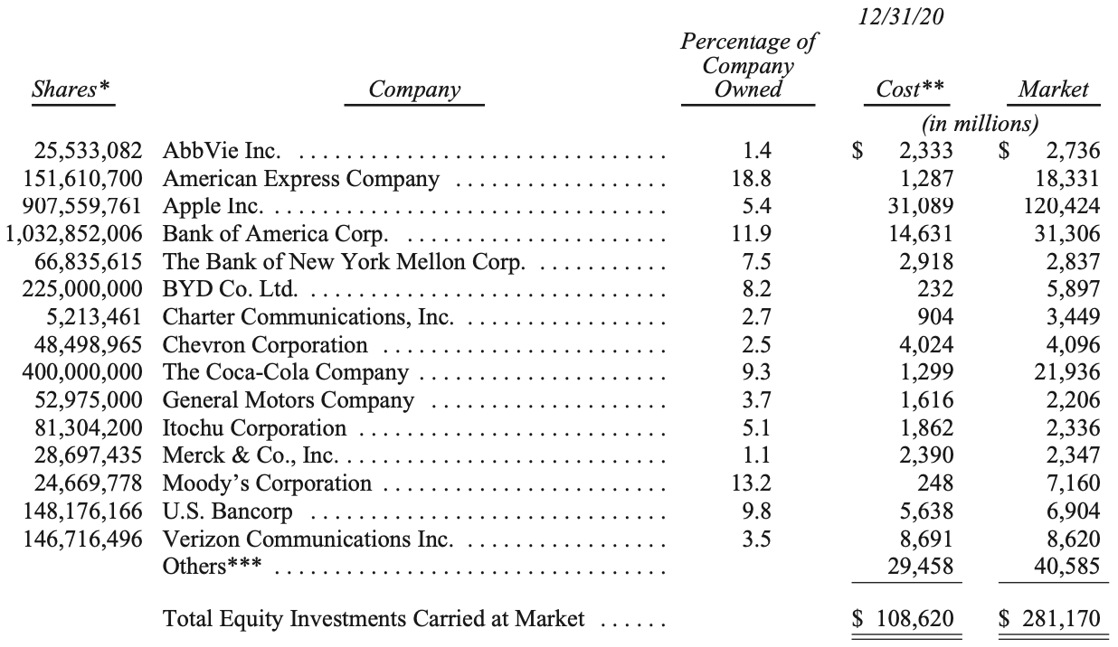 Berkshire's top 15 equity holdings includes winners and losers. (Berkshire Hathaway)