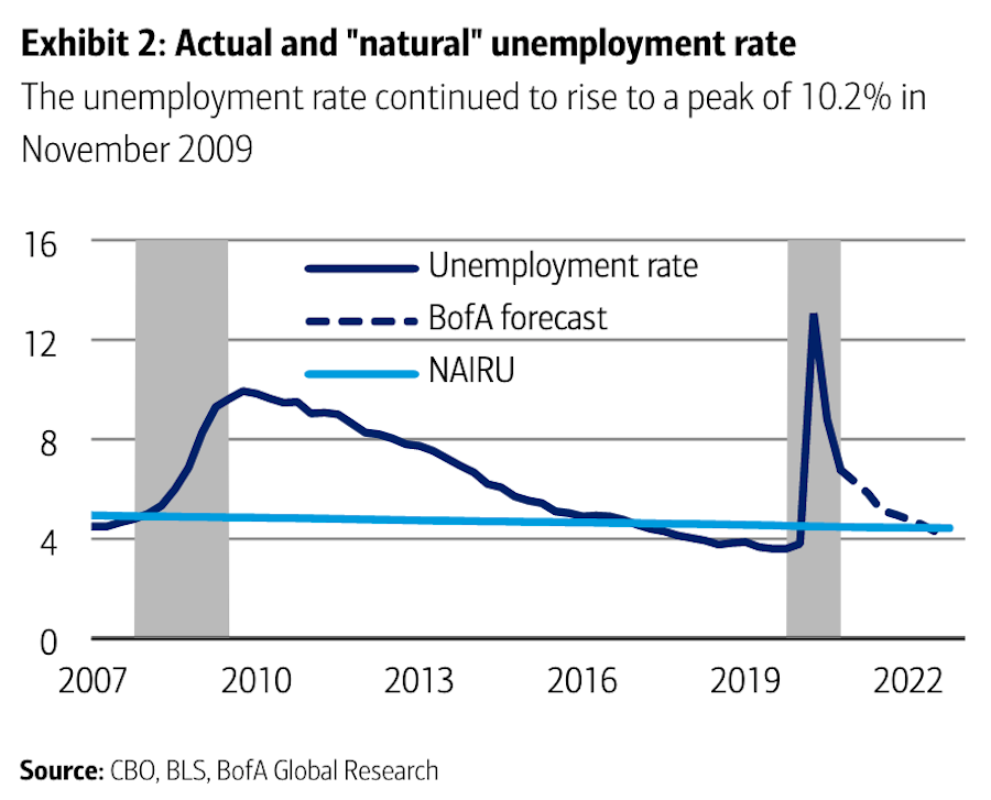 Bank of America expects that unemployment could be back to pre-pandemic levels within two years, a stark contrast to the nearly 8 years it took for the labor market to recover after the financial crisis. (Source: Bank of America Global Research)