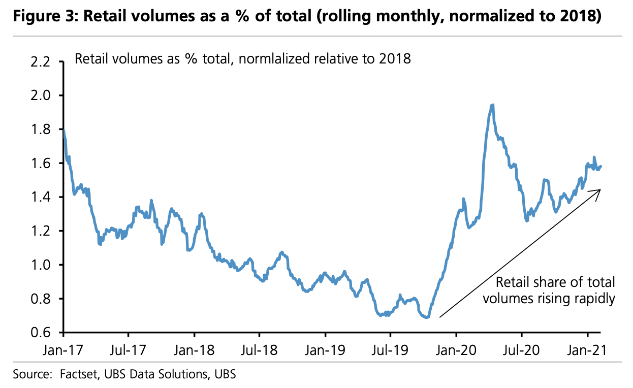 Retail's role in the stock market has exploded this year and the role this investor plays in the market can no longer be ignored. (Source: UBS)