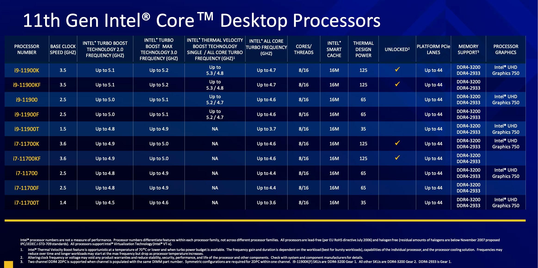 Intel 11th gen Core i