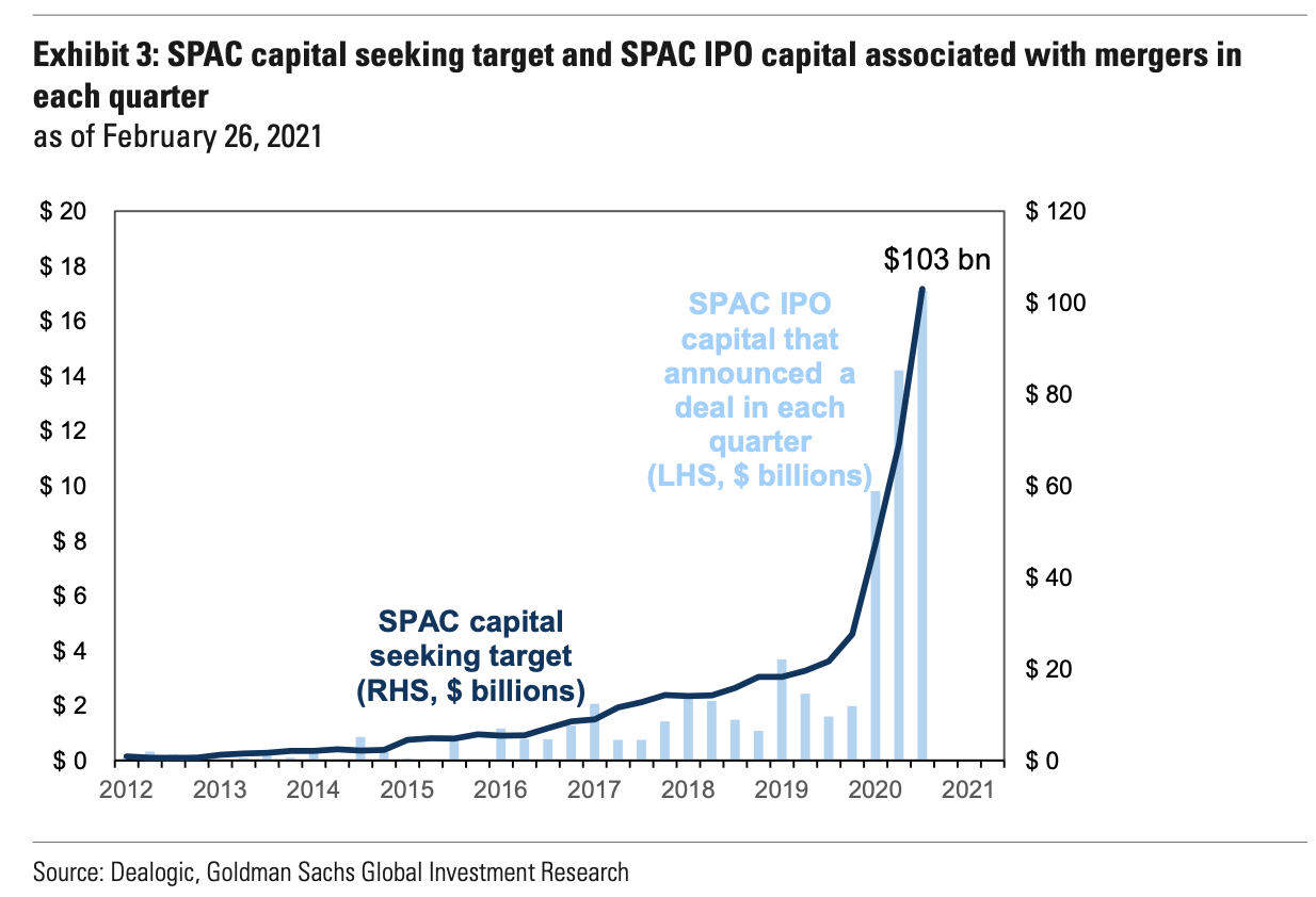 There is currently more than $100 billion of SPAC capital seeking an acquisition, and at current deal multiples this implies some $700 billion of potential value could be unlocked by these deals. (Source: Goldman Sachs)