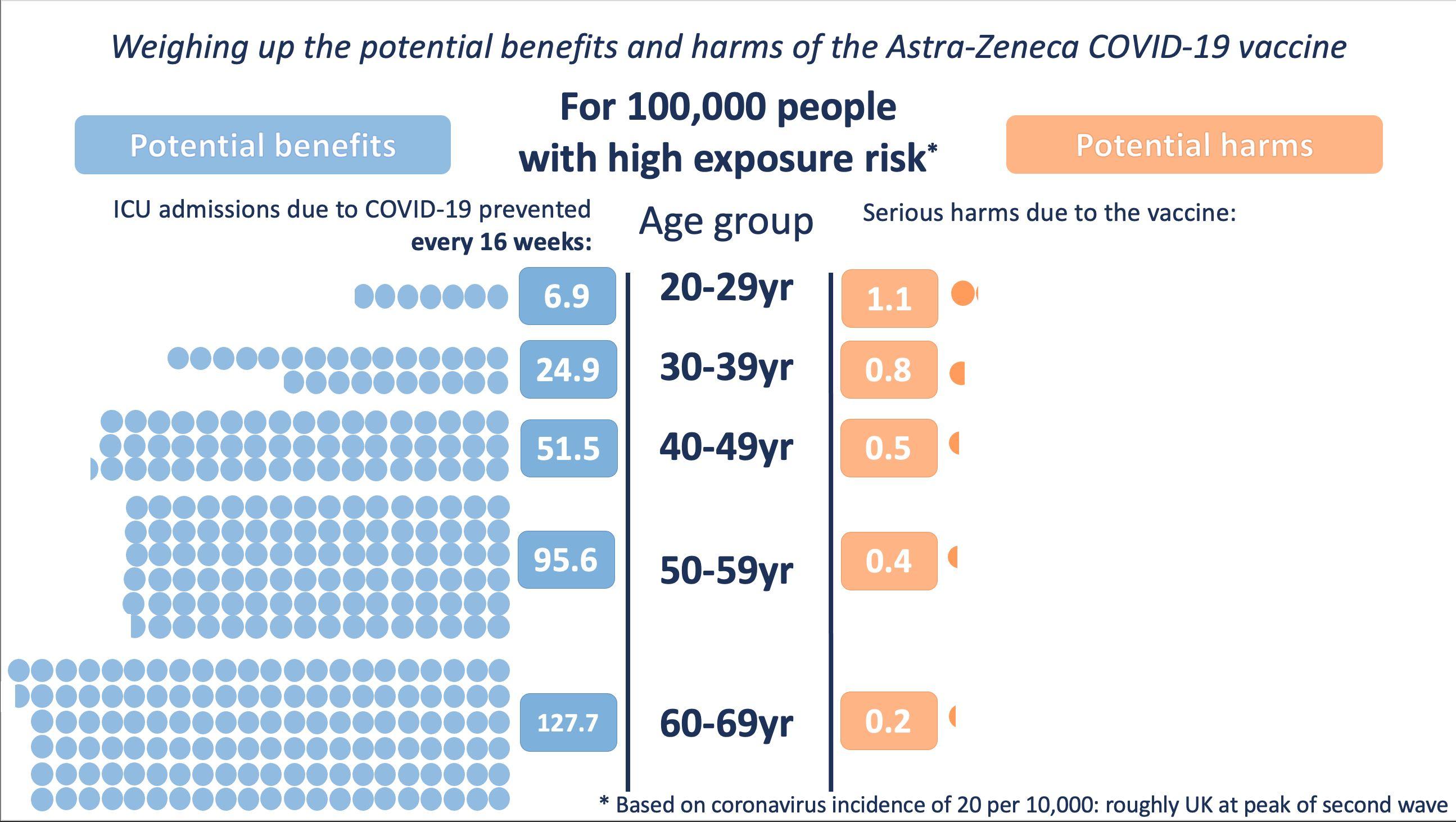 (Exposición alta de riesgo) Balance de beneficios (izquierda) y riesgos (derecha) de la vacuna AZ en función de la edad   Winton Centre for Risk and Evidence Communication de la Universidad de Cambridge con datos de MHRA