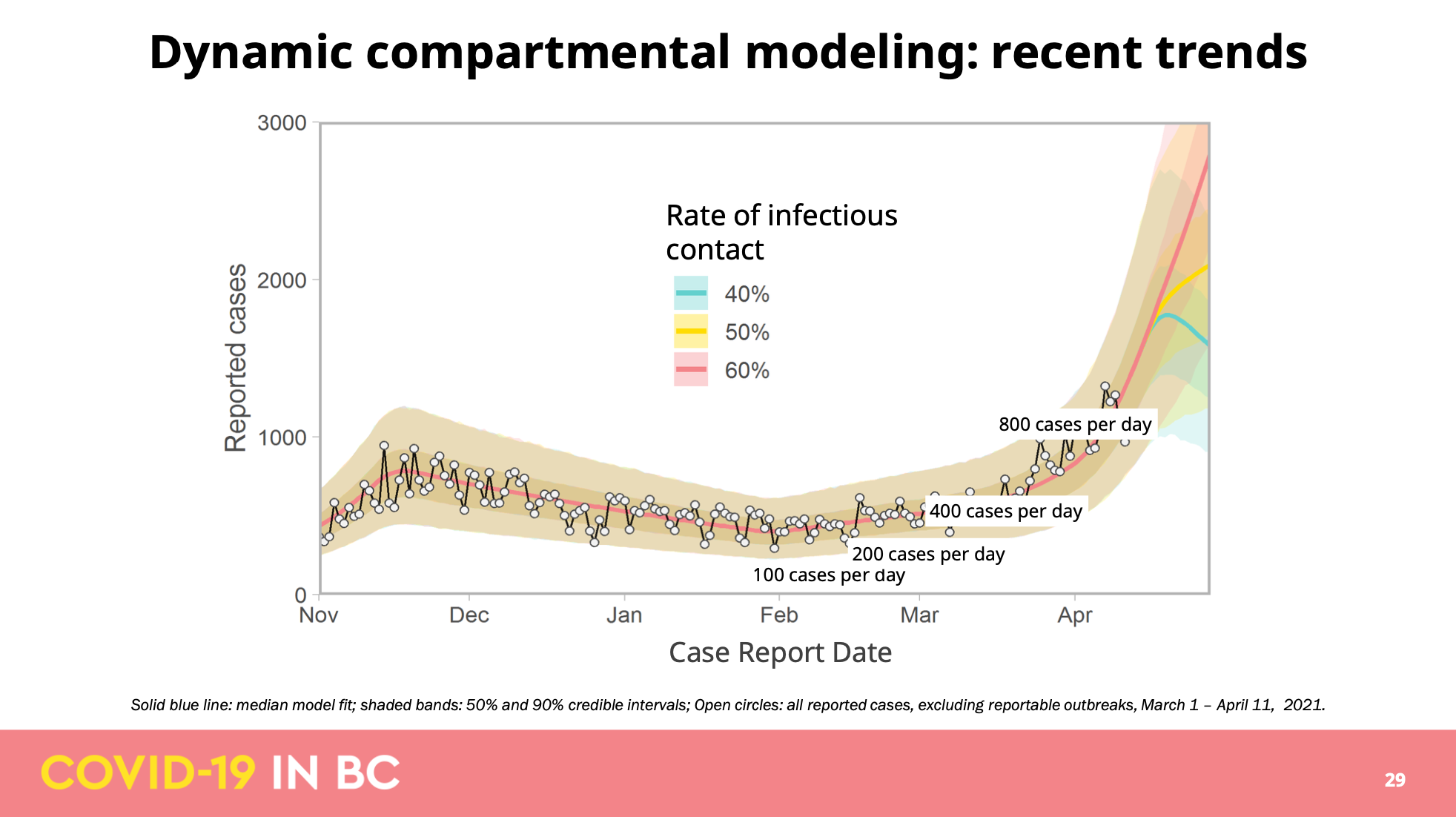 COVID-19 in B.C.: Probability of being exposed to the virus is 'much higher,' Dr. Henry warns