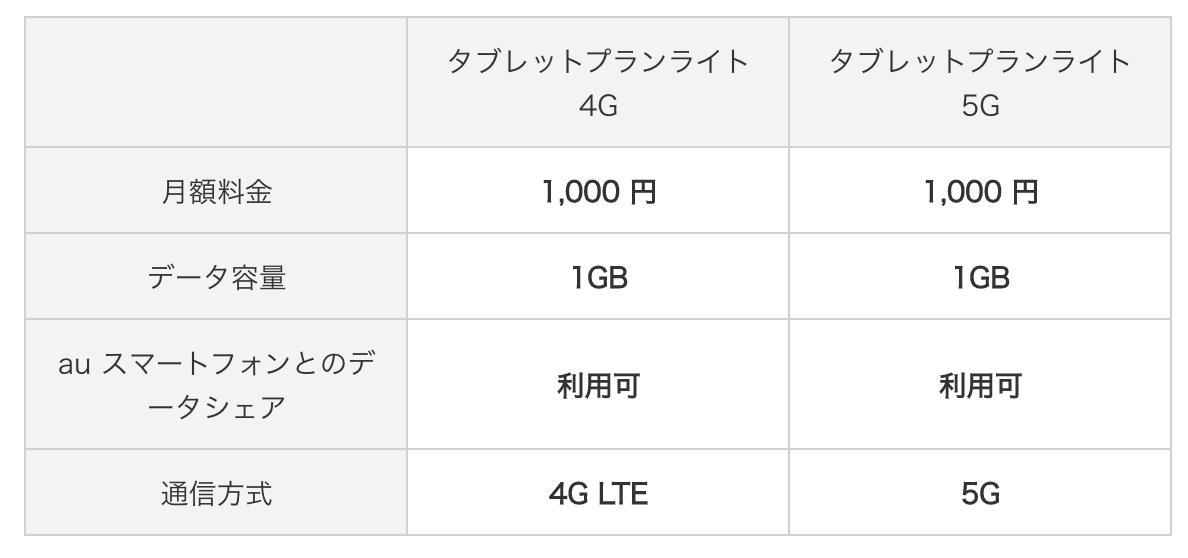 au Tablet Plan Light 5G