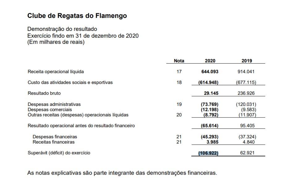 Flamengo registra maior déficit de sua história