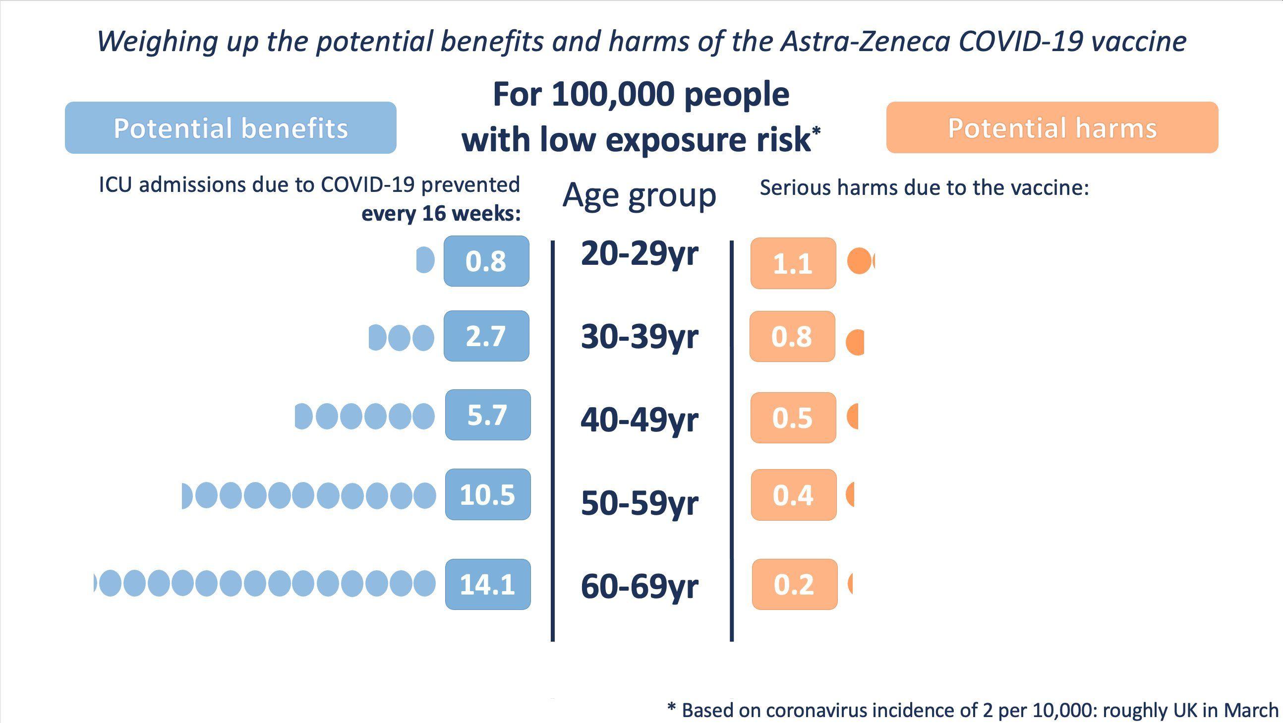 (Exposicón baja de riesgo) Balance de beneficios (izquierda) y riesgos (derecha) de la vacuna AZ en función de la edad   Winton Centre for Risk and Evidence Communication de la Universidad de Cambridge con datos de MHRA