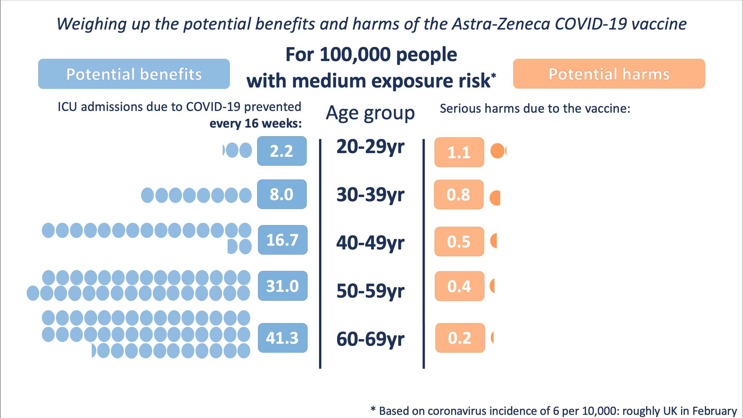 (Exposición media de riesgo) Balance de beneficios (izquierda) y riesgos (derecha) de la vacuna AZ en función de la edad   Winton Centre for Risk and Evidence Communication de la Universidad de Cambridge con datos de MHRA