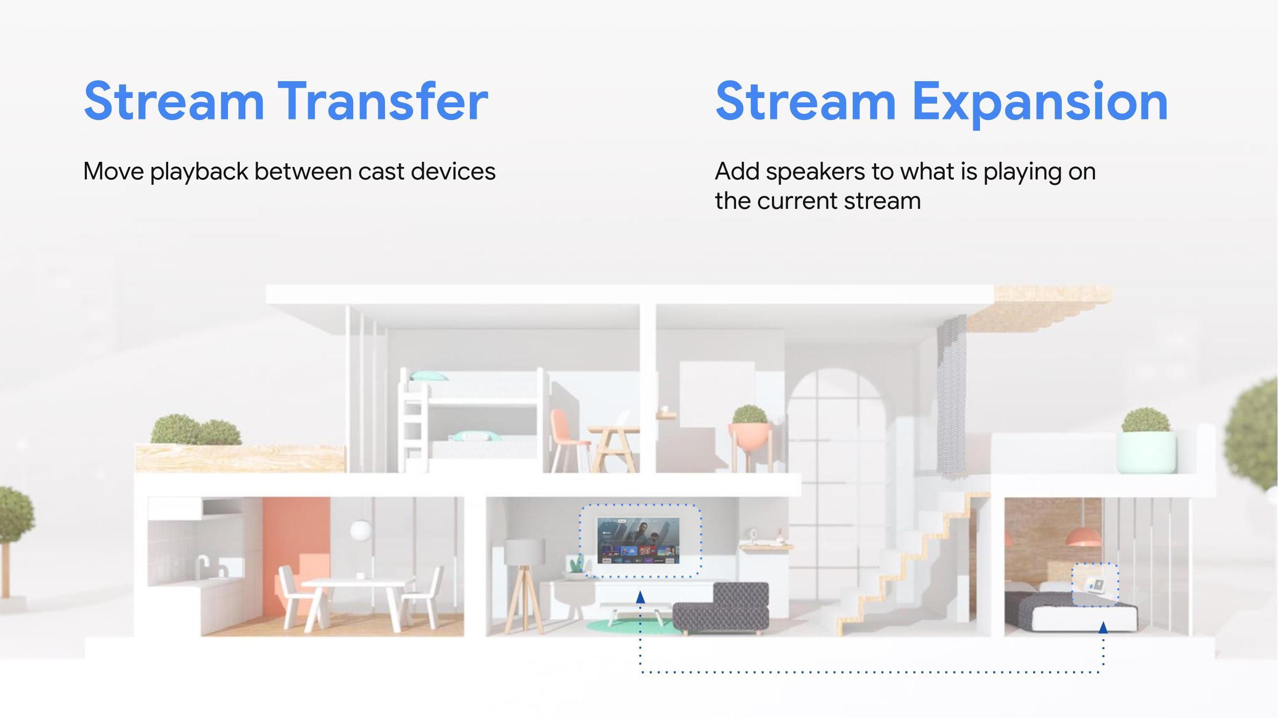 Google Android TV流傳輸和流擴展。  Google圖形解釋了新的Stream Transfer和Stream Expansion工具。 屬於Google I / O 2021的一部分。