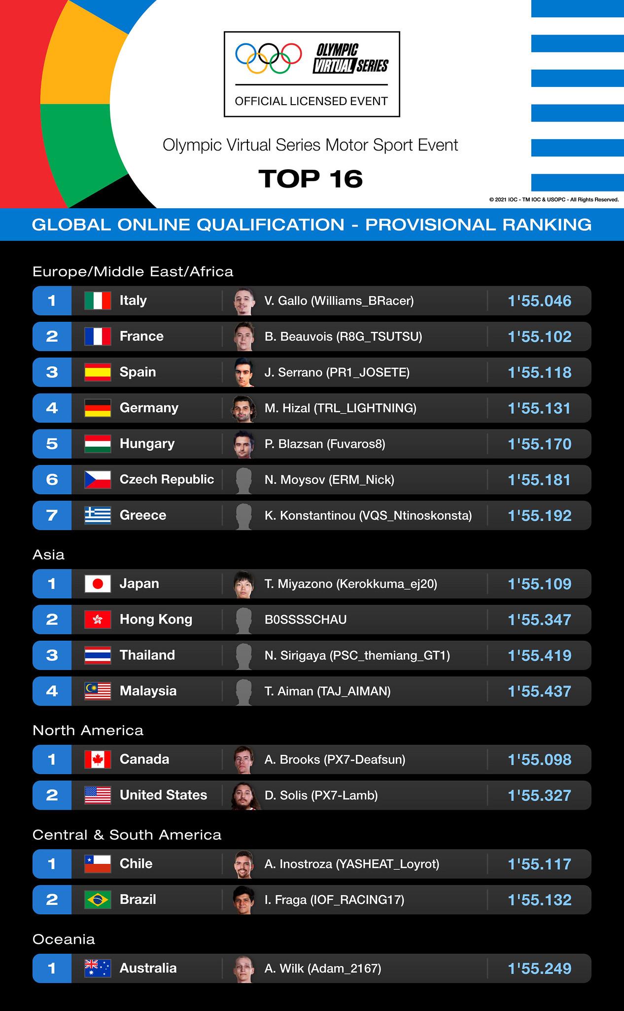 《Gran Turismo》全球16強