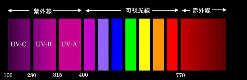 弱い コロナ 紫外線 に 新型コロナウイルスは本当に高温多湿に弱いのか