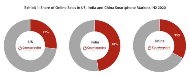 Global Online Smartphone Market Growth and Trends, H2 2020
