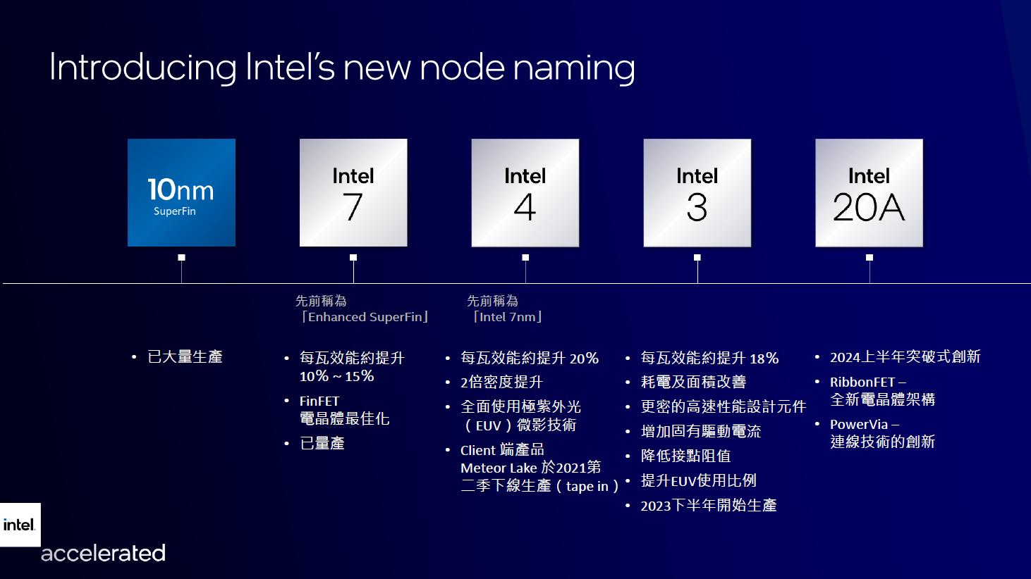 Intel node roadmap