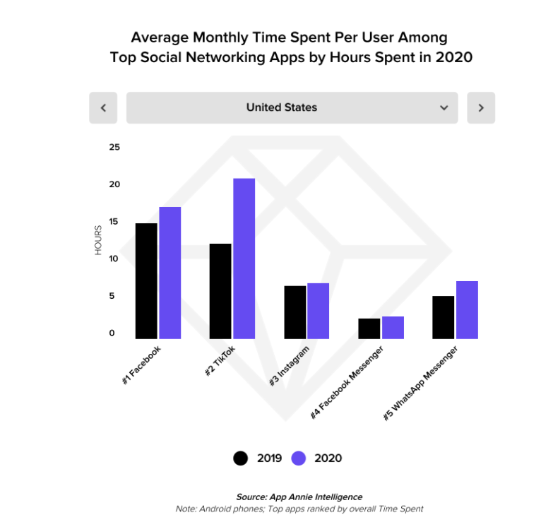 TikTok is outpacing Facebook in time spent per user.