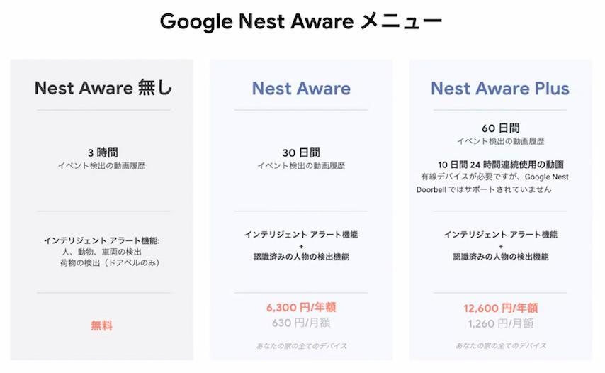 Google Nest Aware