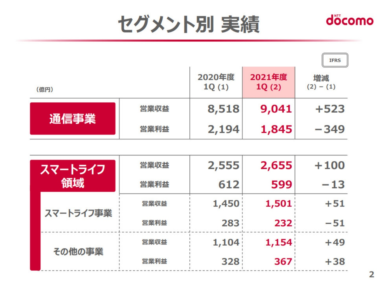 Masahiro Sano financial results briefing