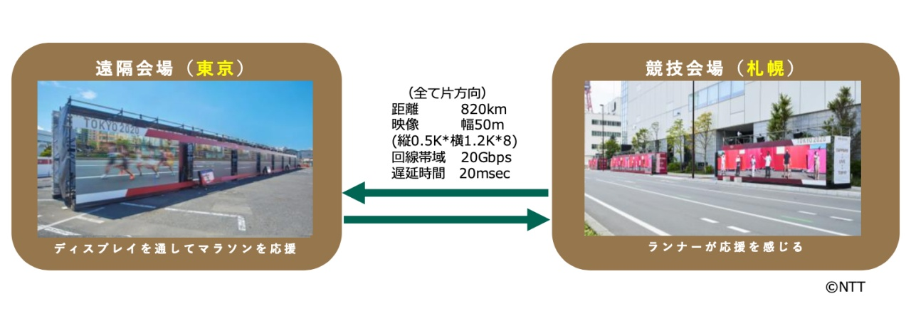 NTT low latency transmission technology