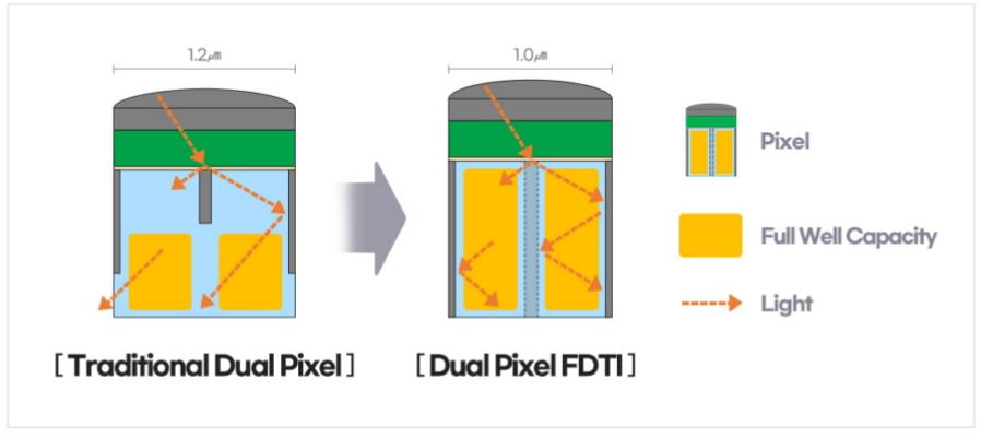Dual Pixel FDIT