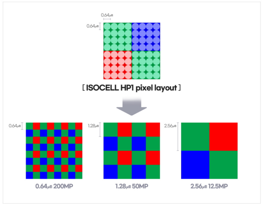 ISOCELL HP1