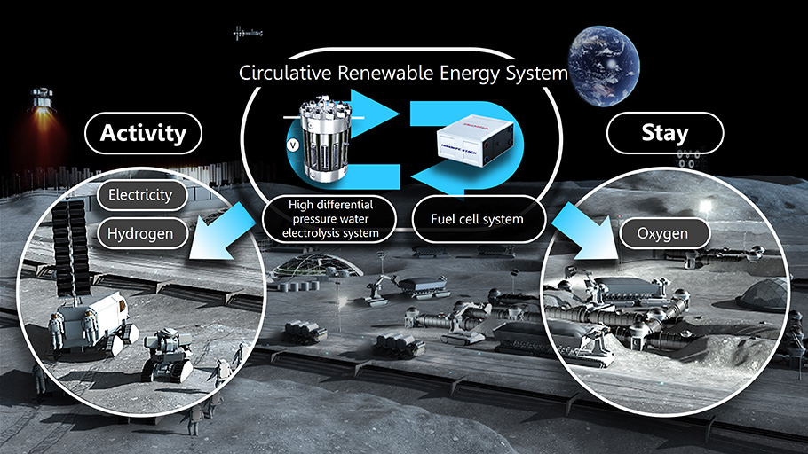 Honda's circulative renewable energy system
