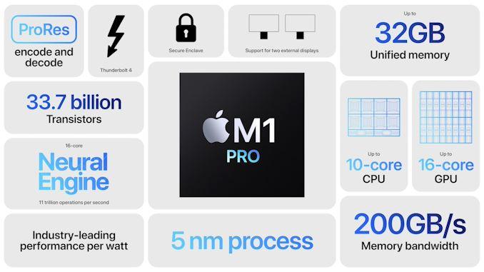 Apple M1 Pro