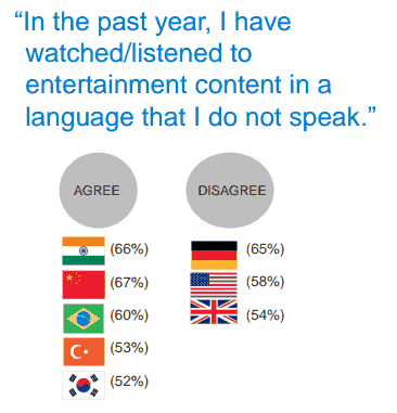 Yes, It's True - Psy, YouTube and Iron Man Actually Unite Countries, Survey Finds