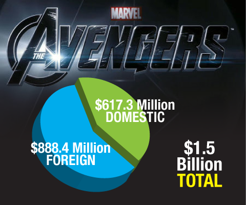 From 'Skyfall' to 'The Avengers,' How the Foreign Box Office Is Trouncing Domestic