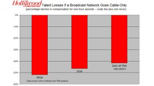 How Talent Loses if Aereo Wins (Analysis)