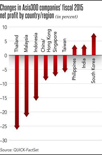入選「Asia 300」之各國優良企業 2015 年淨利年增率表現 圖片來源:Nikkei, QUICK FactSet