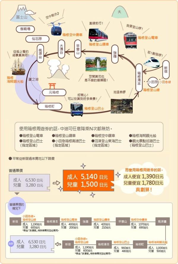 http://www.hakonenavi.jp/chinese/freepass/