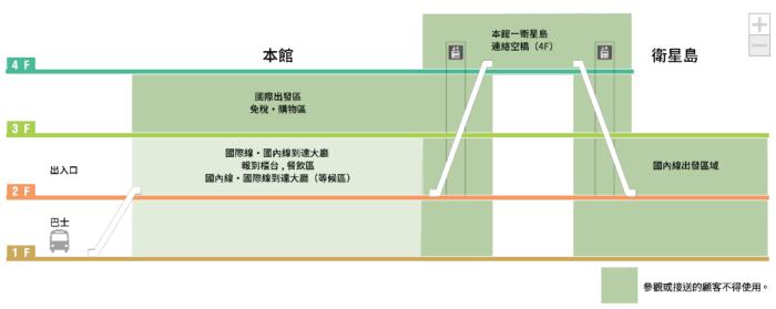 成田機場第3航廈樓層簡介圖
