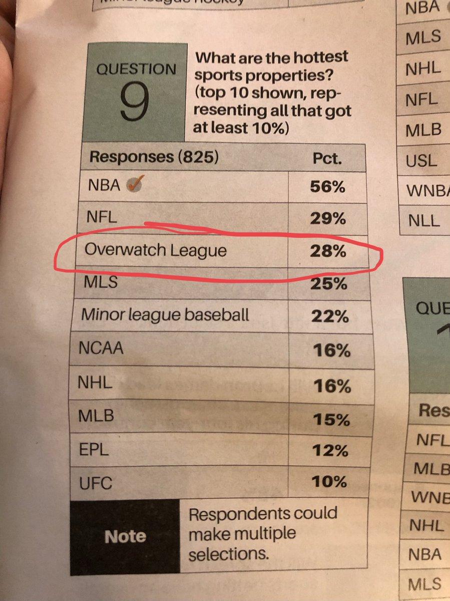 美國體育商業日報《SportsBusiness Daily》所做的調查,OWL僅次於美國職籃(NBA)的56%以及國家美式足球聯盟(NFL)的29%。以28%成為讀者心目中第三熱門的體育資產。延伸閱讀:「外媒統計熱門體育資產 《鬥陣》OWL強壓MLB、NCAA奪第三」